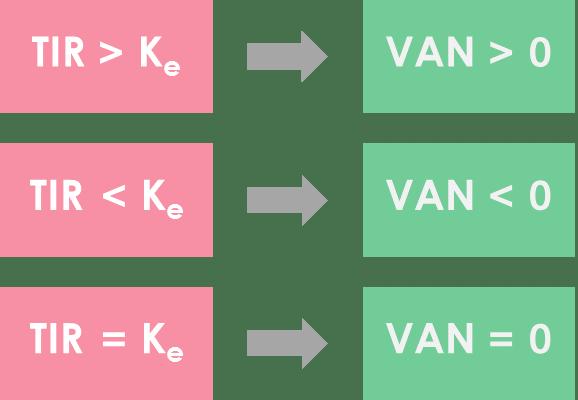 Relación entre TIR, rentabilidad requerida y VAN