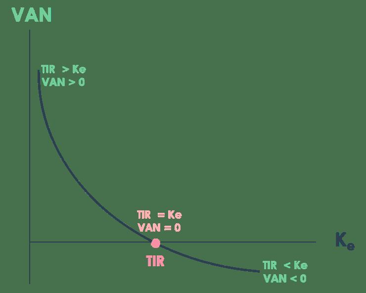Relación gráfica entre VAN, TIR y Ke