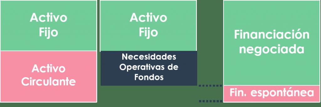 Necesidades Operativas de Fondos, NOF