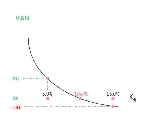 Gráfico VAN TIR2