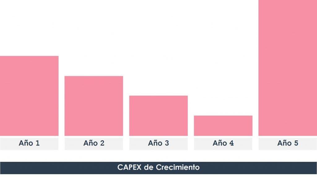 CAPEX Crecimiento