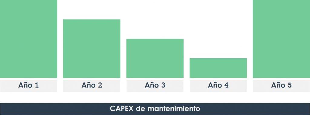 CAPEX de mantenimiento