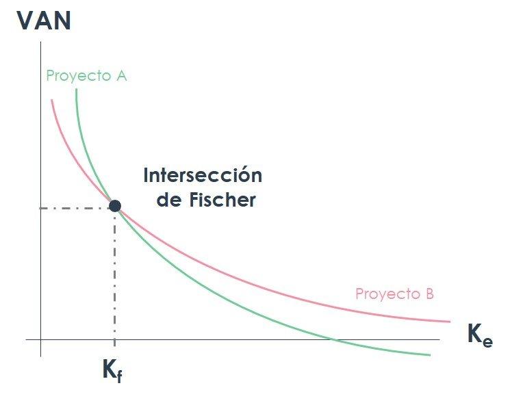 Intersección de Fischer_Gráfico