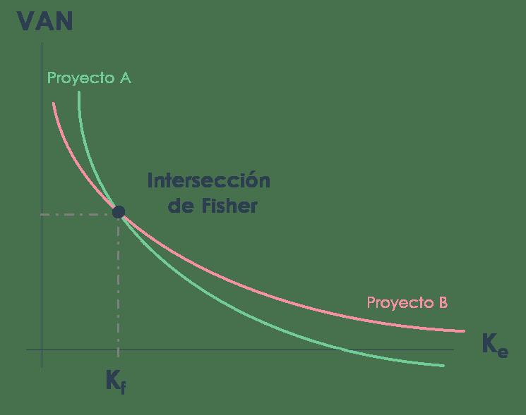 Gráfico Intersección de Fisher